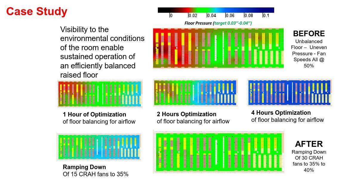 Primer študije primera: ob začetku spremljanja je viden neenakomeren pritisk (rdeča barva), na koncu pa enakomeren (zelena barva).